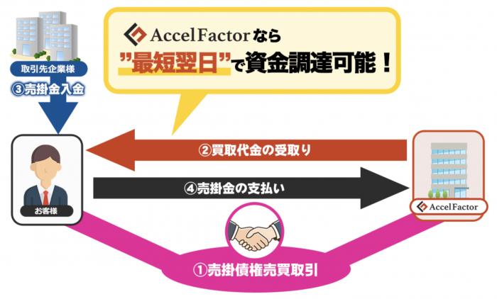 アクセルファクターの契約方法