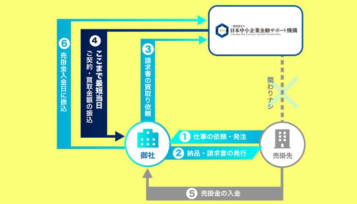2社間取引の説明図