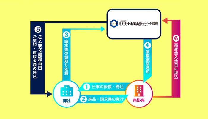 3社間取引の説明図