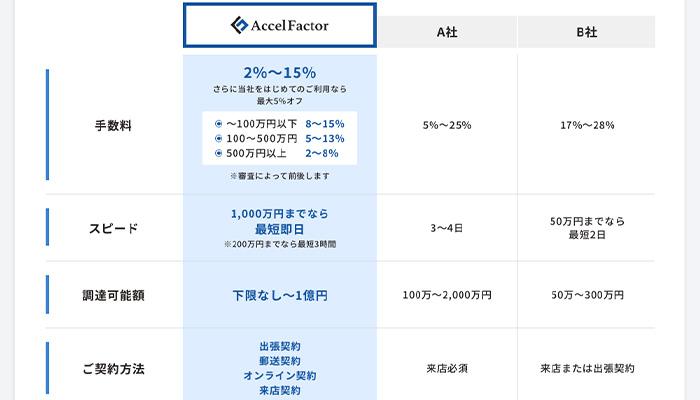 アクセルファクターと他社の比較表