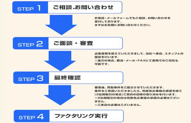 三共サービスの契約の流れ