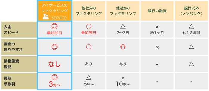 iサービスの比較表
