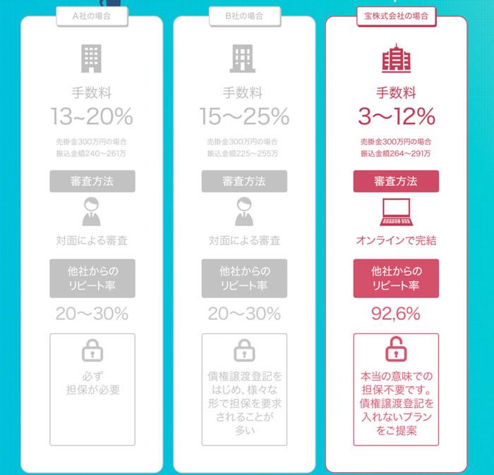 takaraと他社の比較