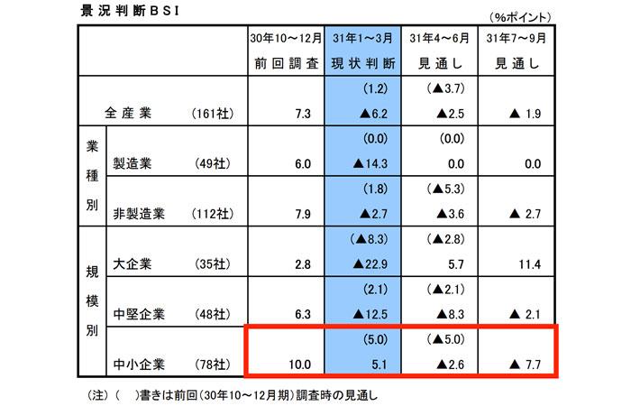 岡山県の経済