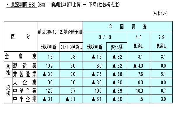 山口県の経済
