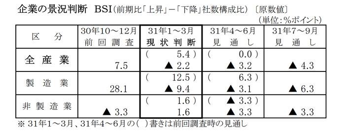 高知県の経済