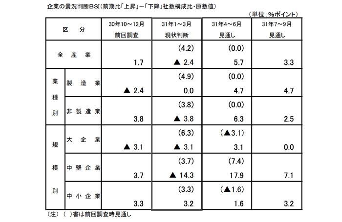 愛媛県の経済情報
