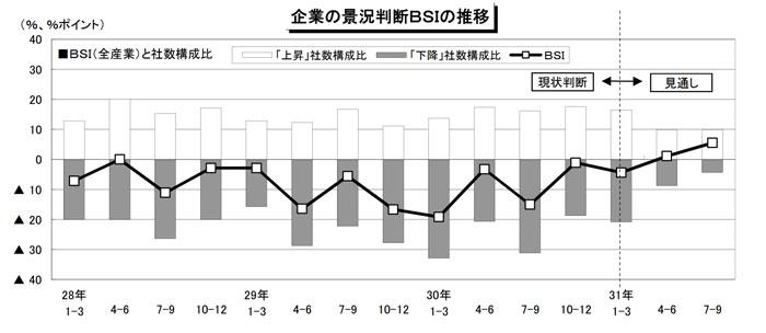 徳島県の経済