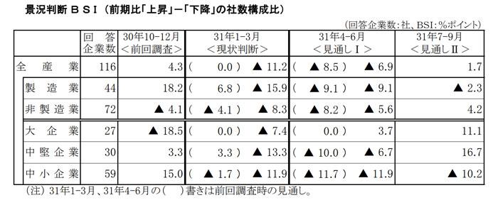 大分県の経済