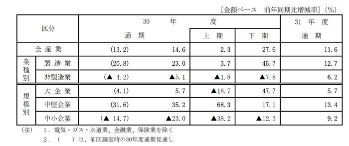 佐賀県の経済