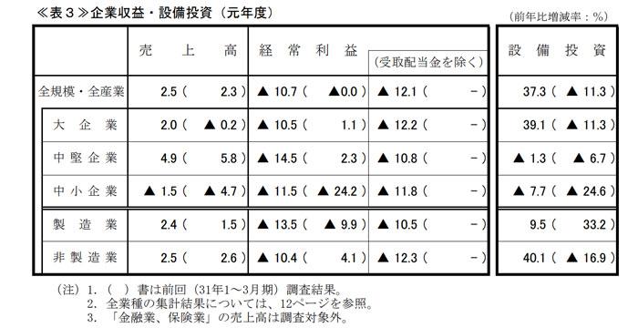 千葉県の経済情報