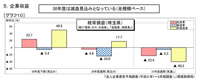 埼玉県の経済