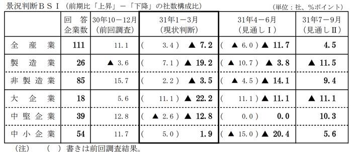 鹿児島県の経済情報