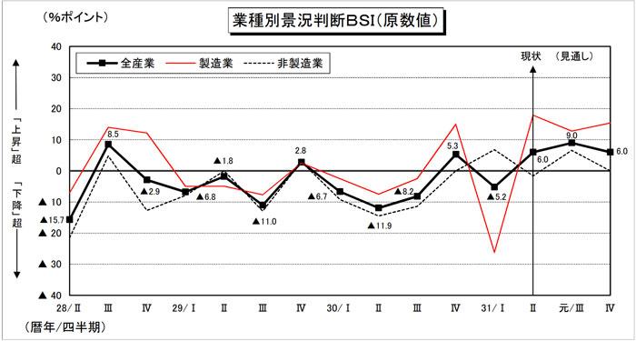 宮崎県の経済情報