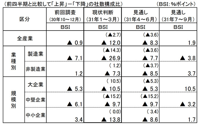長崎県の経済