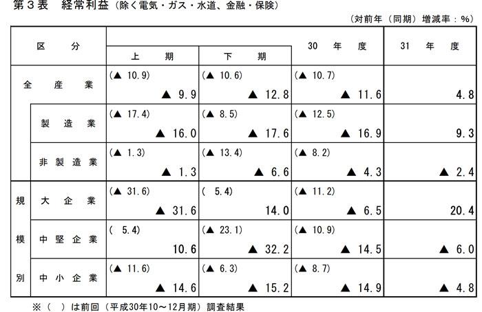 奈良県の経済