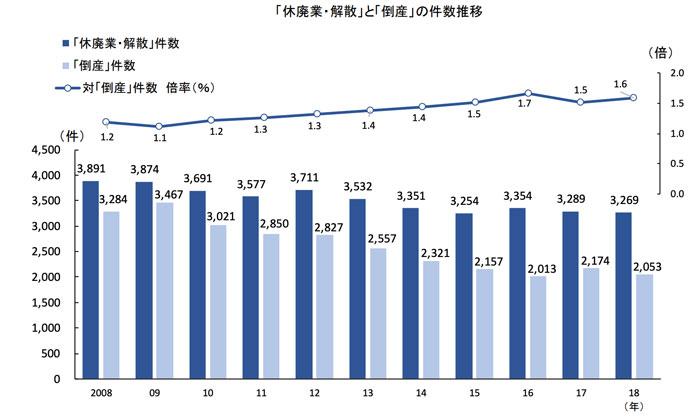 大阪の倒産件数