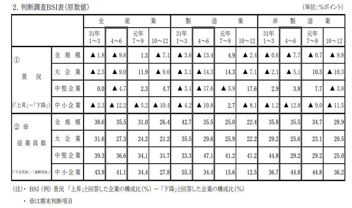 広島県の資金繰り判断
