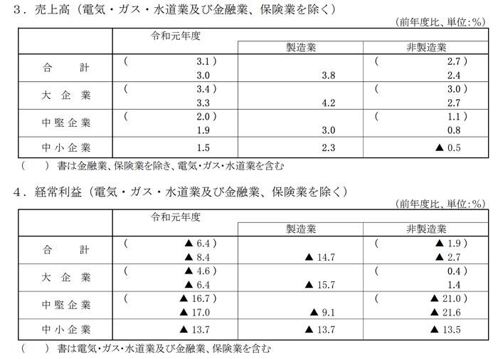 広島県の景況判断