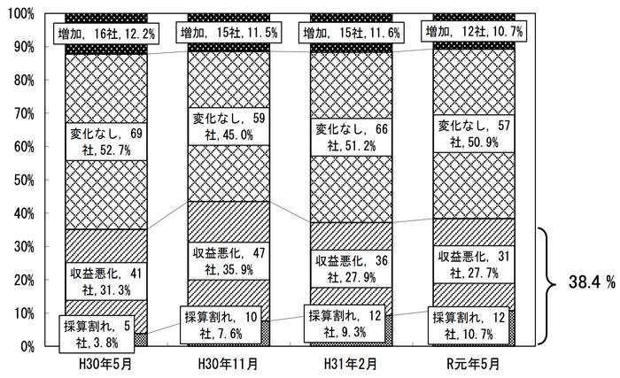 広島県の売上