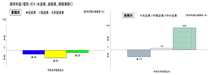 福岡県の経常利益