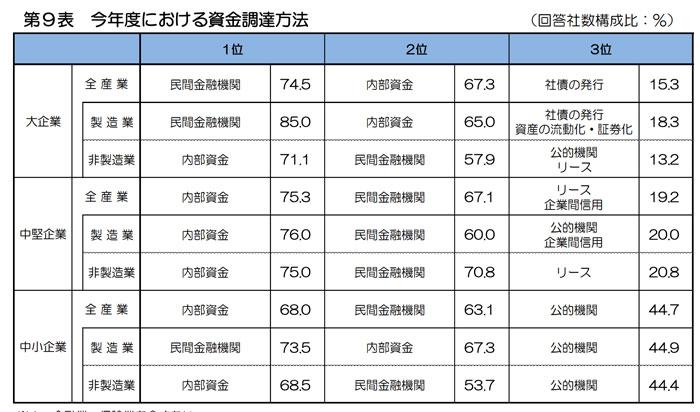 兵庫県の資金調達方法