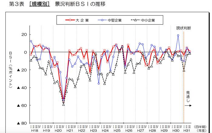 兵庫県の景況情報