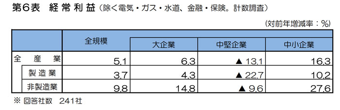 兵庫県の経常利益