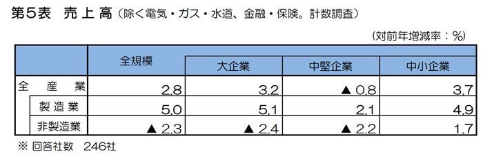 兵庫県の売上
