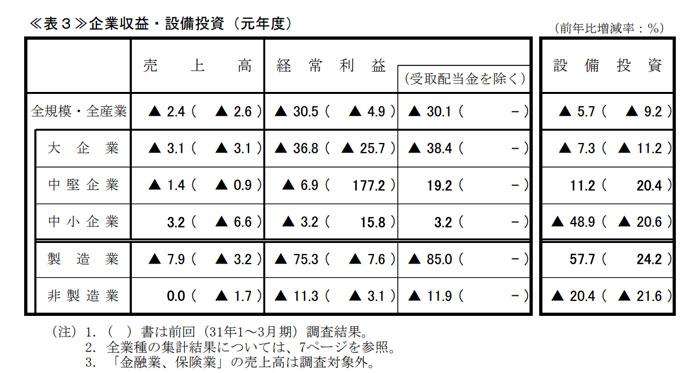 茨城県の収益