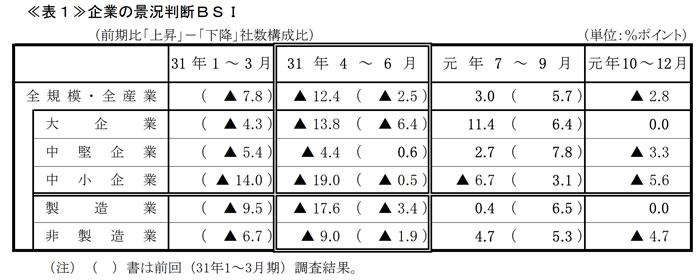 神奈川県経済