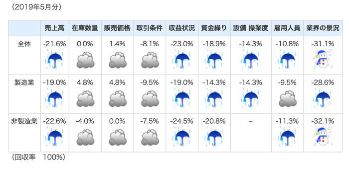 神奈川県、業種別の景気図