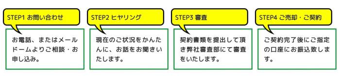 JMマーケティングの利用方法