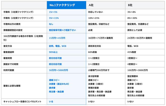株式会社No.1(ナンバーワン)の比較表