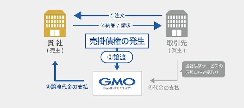 「GMO BtoB 早払い」の仕組み
