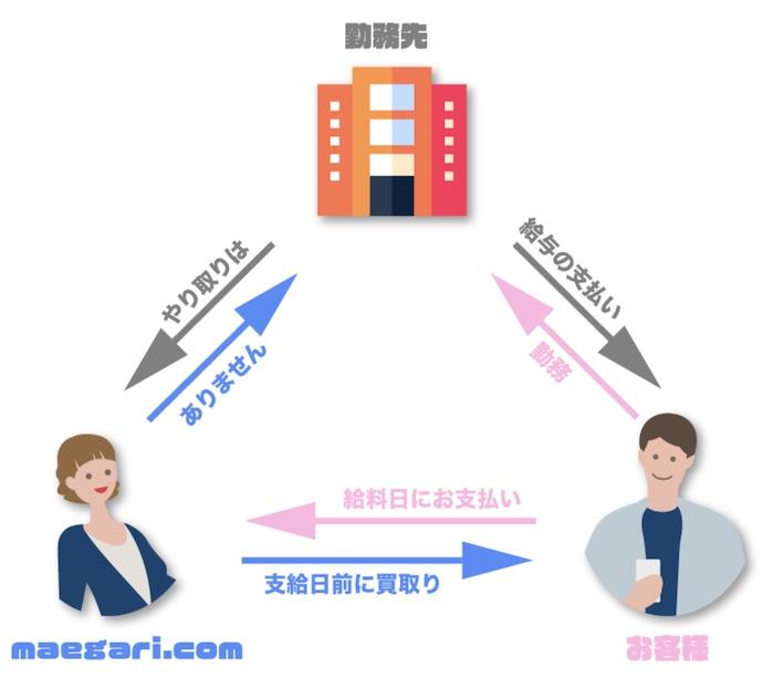 maegari.com(前借りドットコム)の仕組み