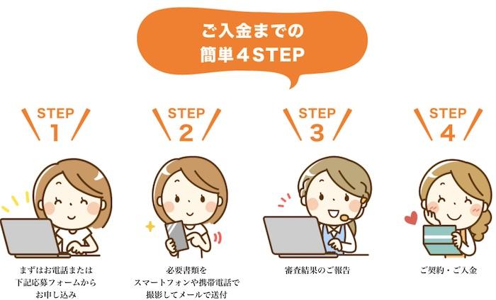 東京給料ファクタリングの利用流れ