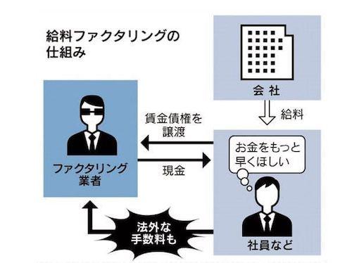 日経新聞の給料ファクタリングの仕組み