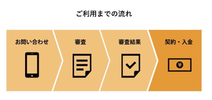 ジャパンファクタリングの利用流れ