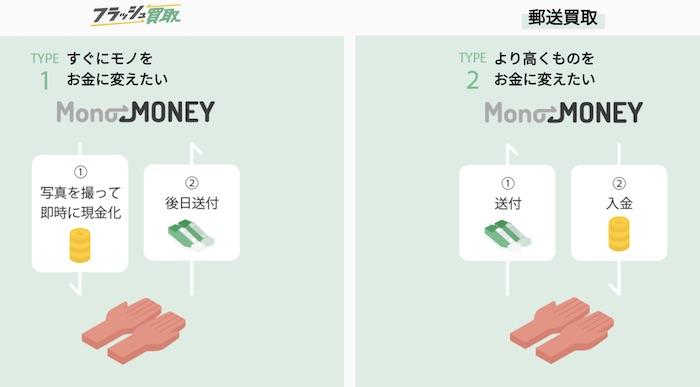 モノマネーの買取流れ