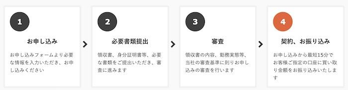 ファクタリング.jpの流れ
