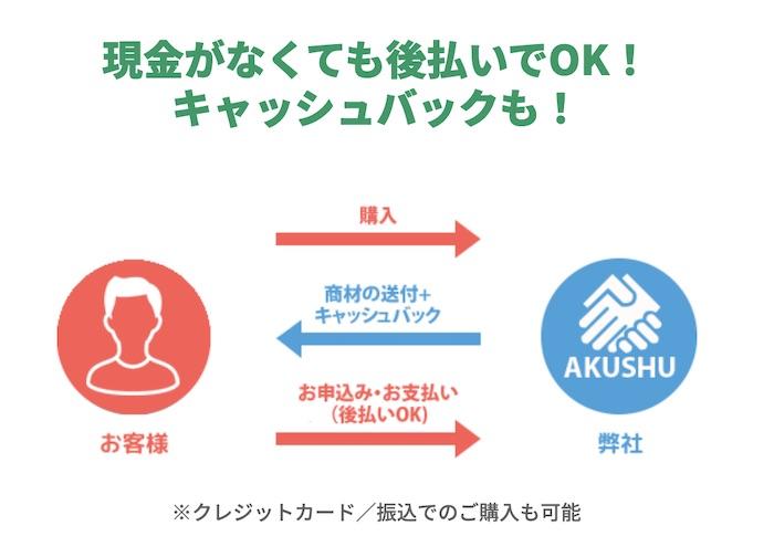 AKUSHU(あくしゅ)の仕組み